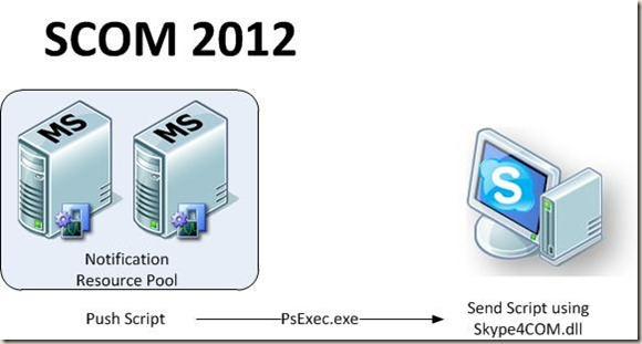 SCOM2012 Diagram