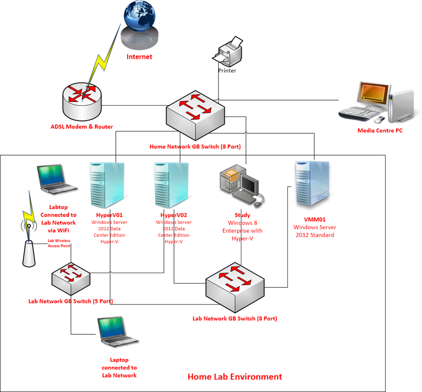 My Home Test Lab ndash Part 1 Managing Cloud and Datacenter