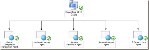 ConfigMgr 2012 client Class Diagram