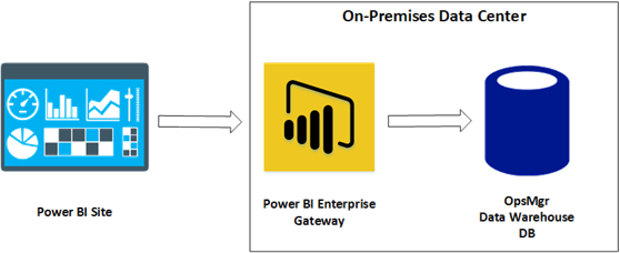 PowerBI OpsMgr Dashboard Connection