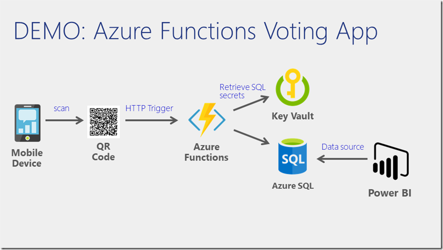 Azure Functions | Managing Cloud and Datacenter by Tao Yang